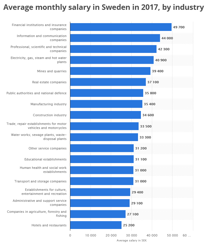 salary in sweden-alignthoughts