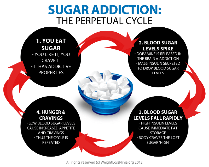 align-sugar-addiction-perpetual-cycle