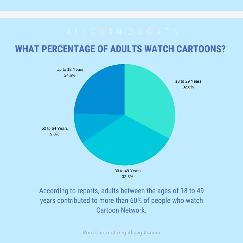 What percentage of adults watch cartoons-alignthoughts