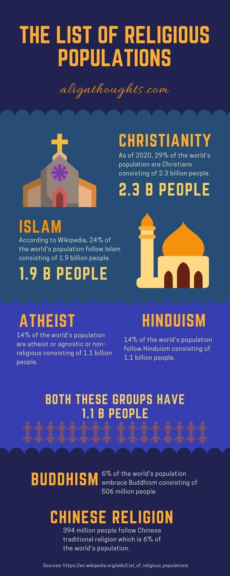 religion statistics-alignthoughts