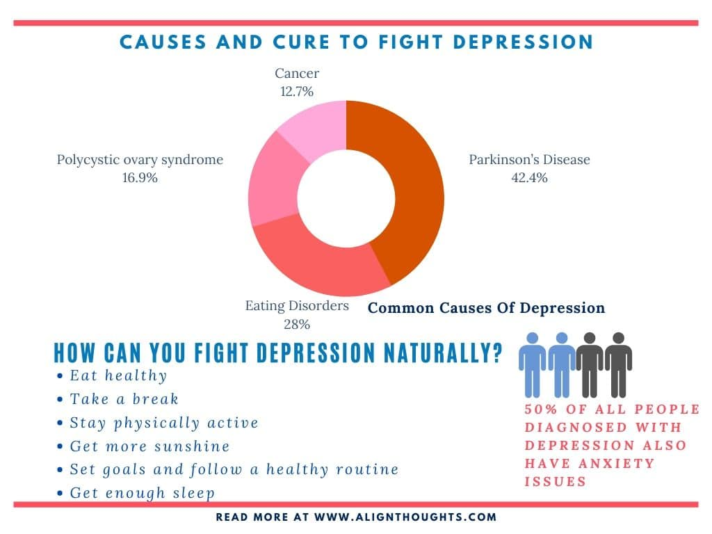 causes of deprssion-how to fight depression