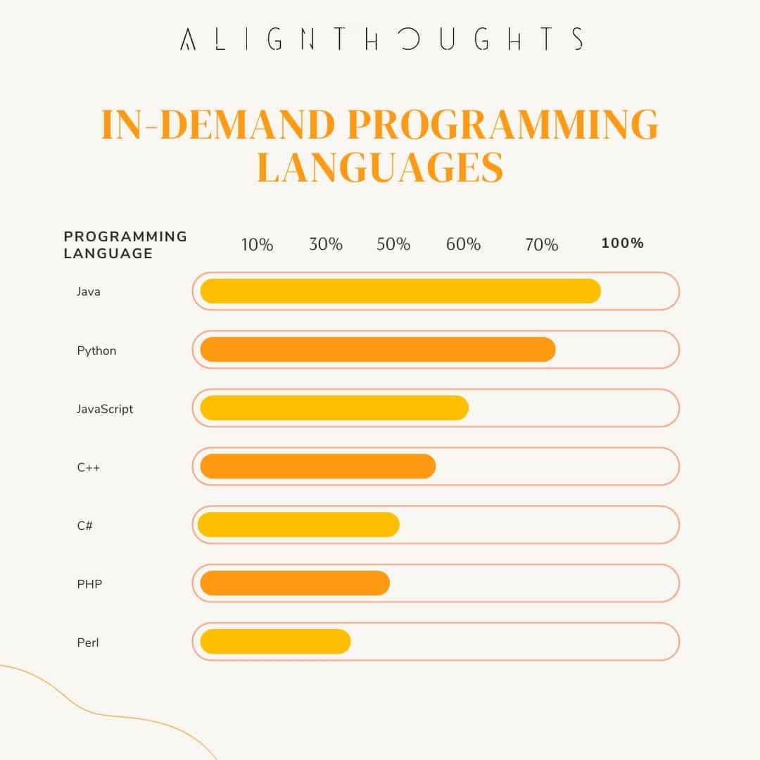 in demand programming languages for new beginners-alignthoughts