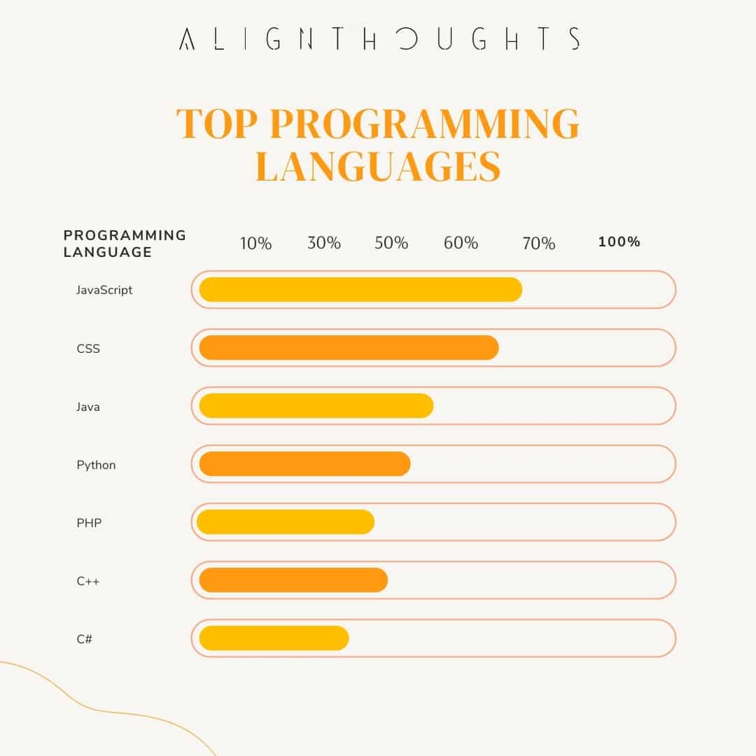 top programming languages for new beginners-alignthoughts