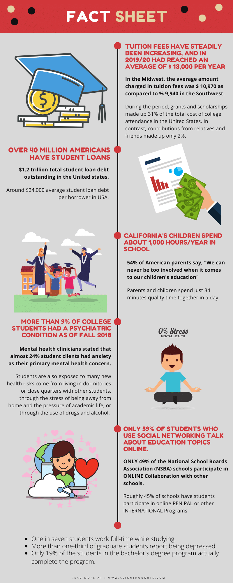 Challenges and problems of students-infographic-alignthoughts