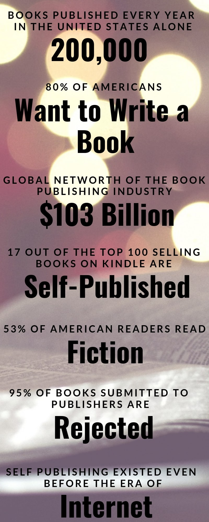 alignthoughts-facts-about-book-publishing