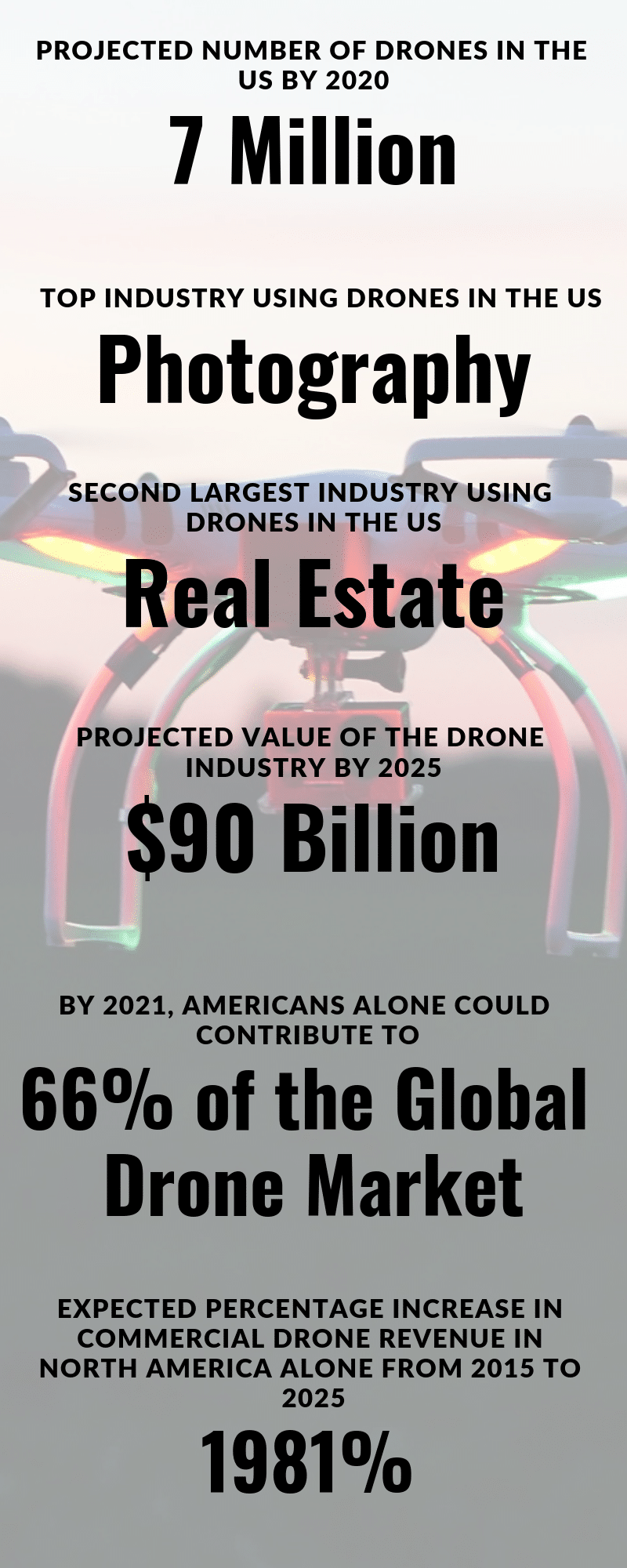drones-in-business-AlignThoughts