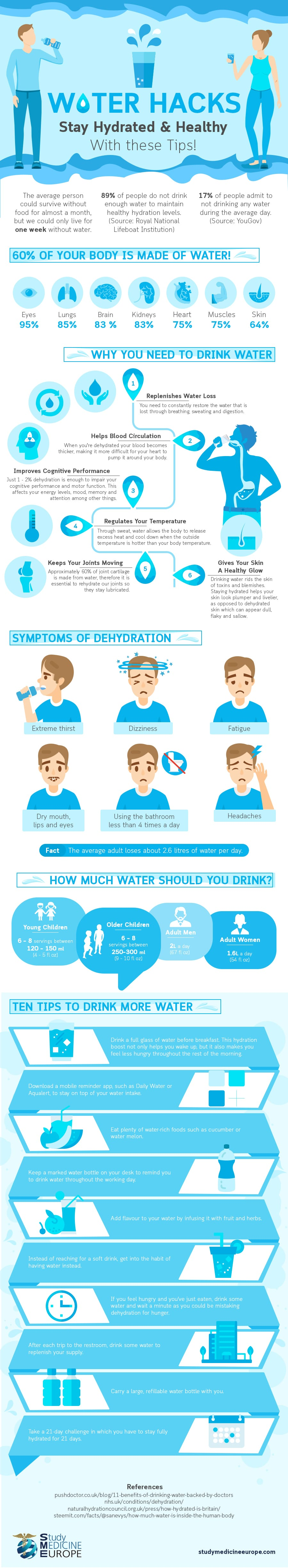 water hacks stay hydrated infographic-alignthoughts