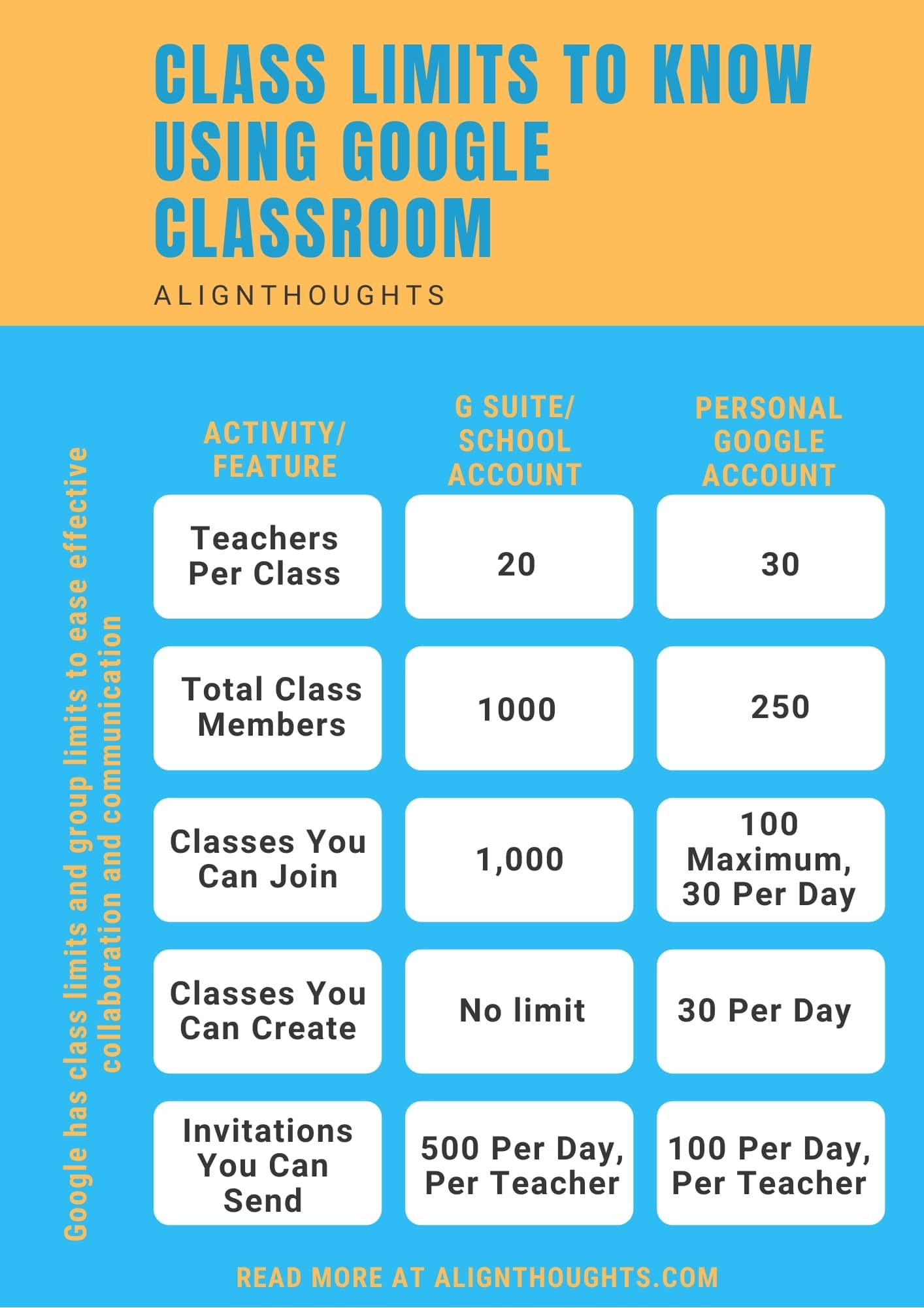 Class Limits when using GoogleClassroom