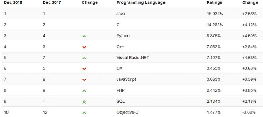 how-important-is-java-programming-language-in-our-everyday-lives