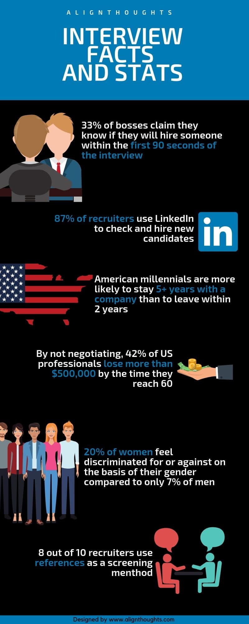 Interview statistics and facts