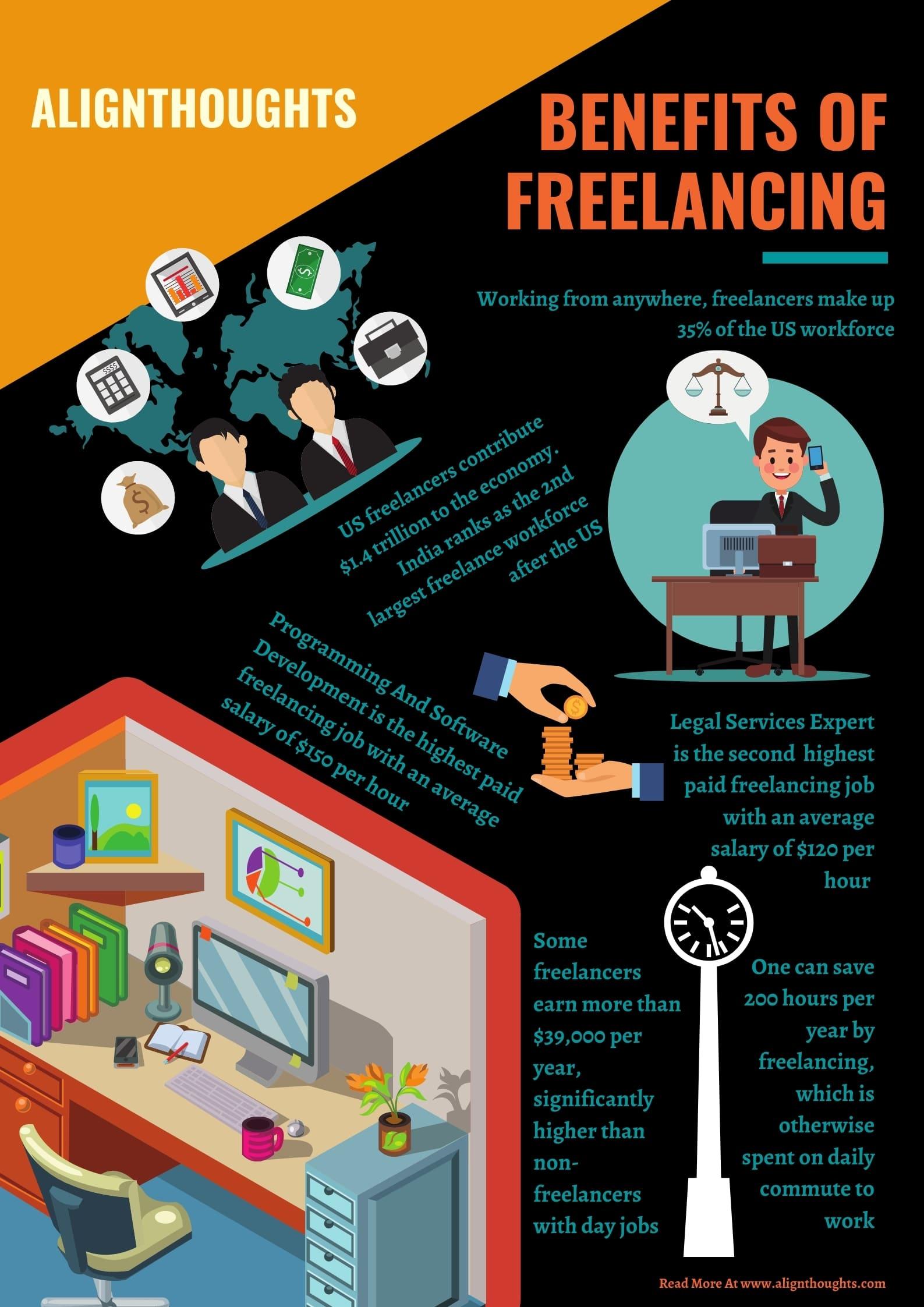 highest paying freelance websites-benefits for freelancers-alignthoughts