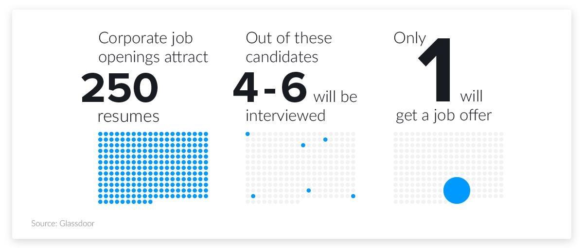 interview statistics