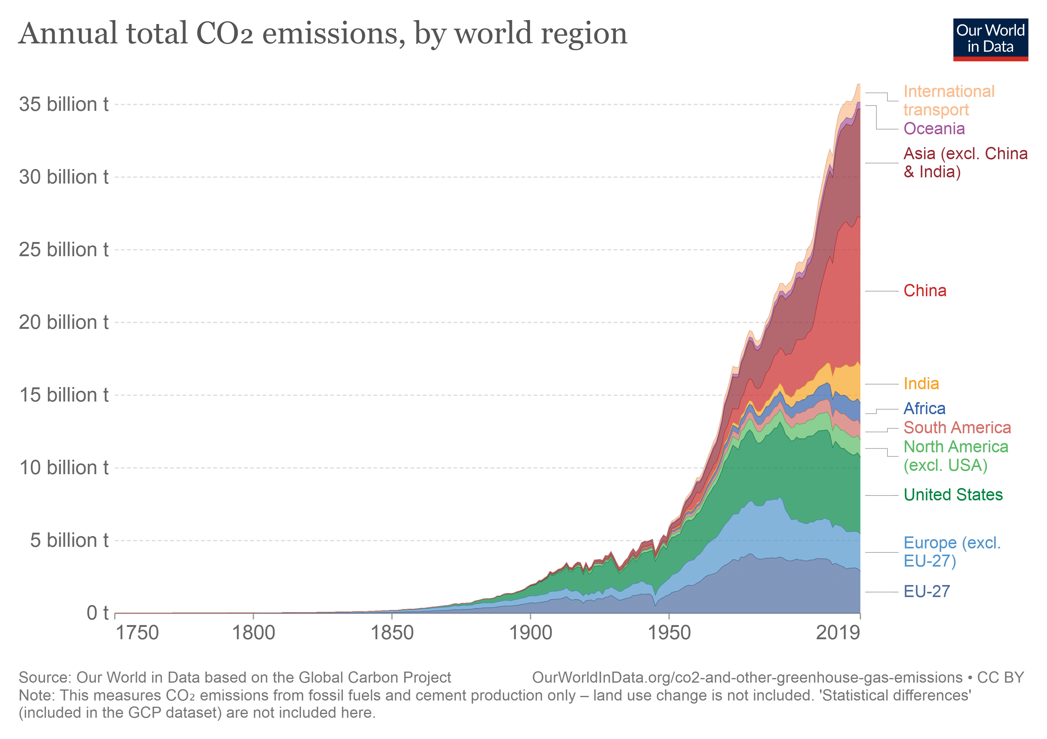annual-co-emissions-by-region-alignthoughts-renewable-energy
