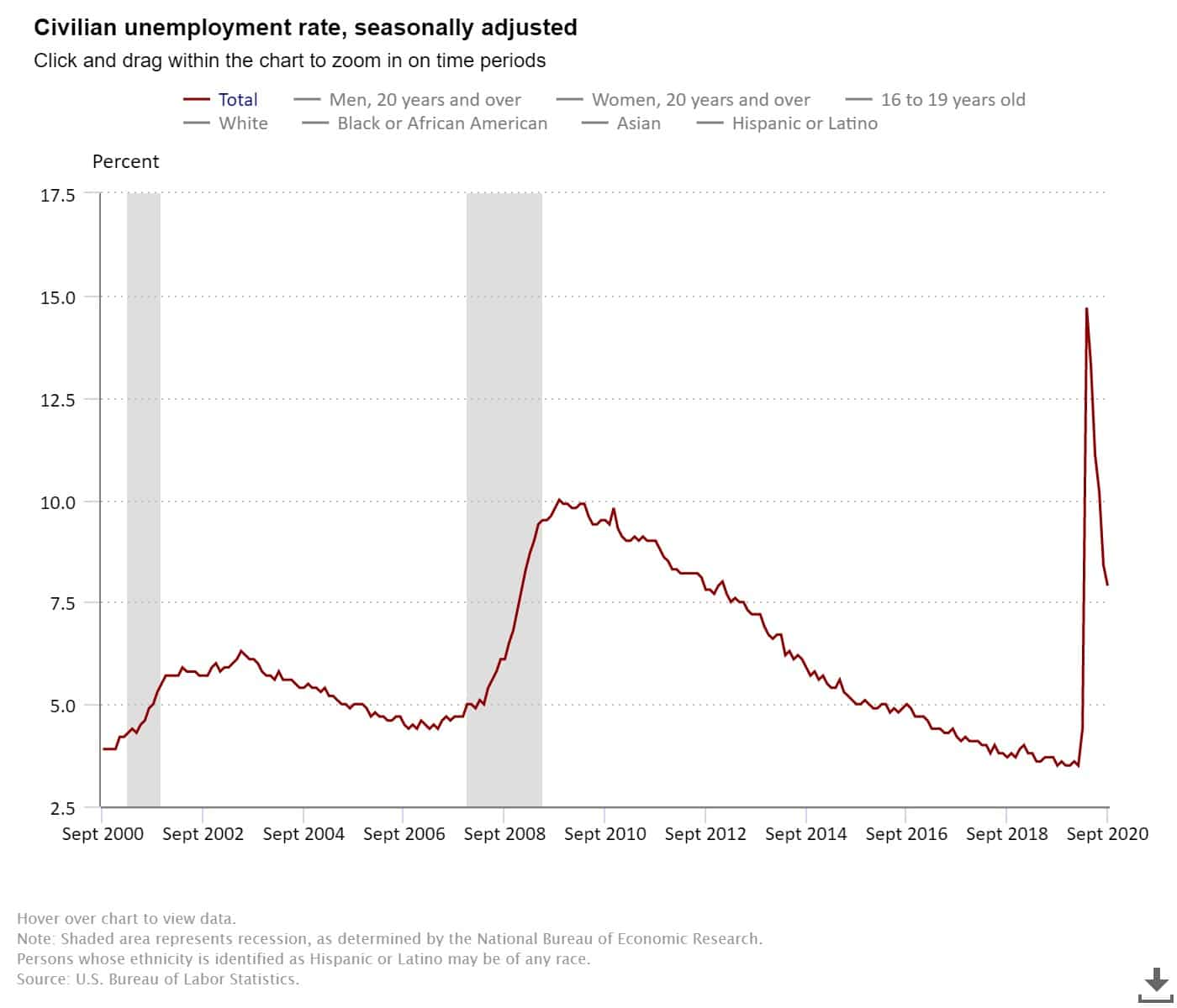 US Labor Statistics unemployment rate graph-alignthoughts