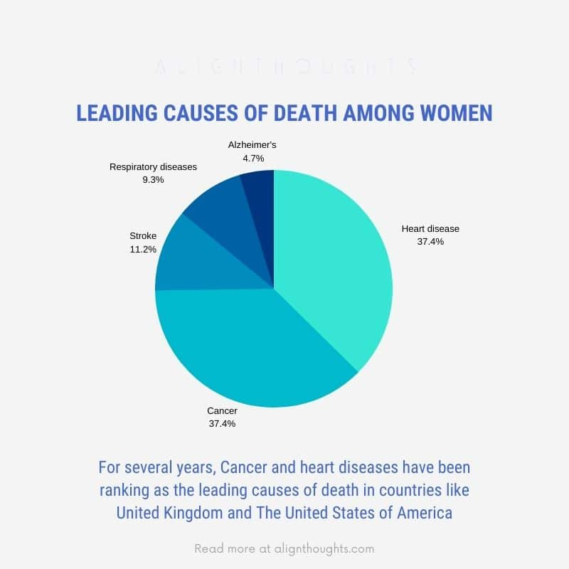 leading causes of death-alignthoughts